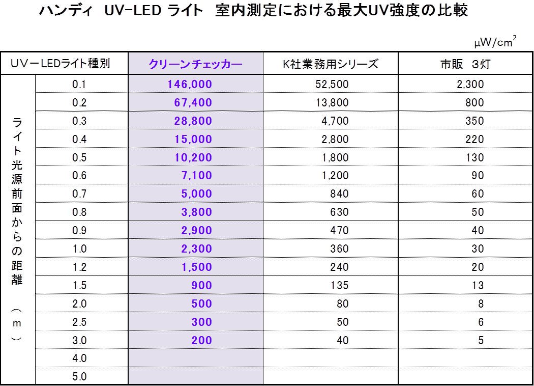 ハンディ UV-LEDライト 室内測定における最大UV強度の比較